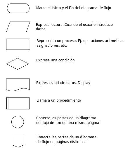 Diagrama de procesos plan operativo parte 1 miempresapropia a continuacin ccuart Image collections