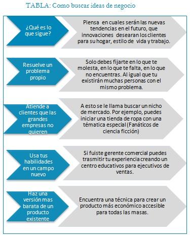 Clase Ideas De Negocios En El Peru Miempresapropia